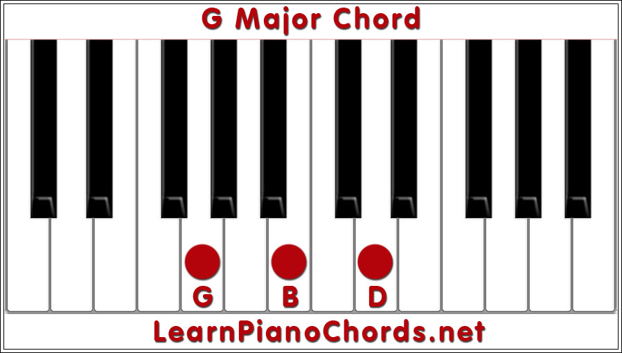 C major scale guitar chords diagrams scales